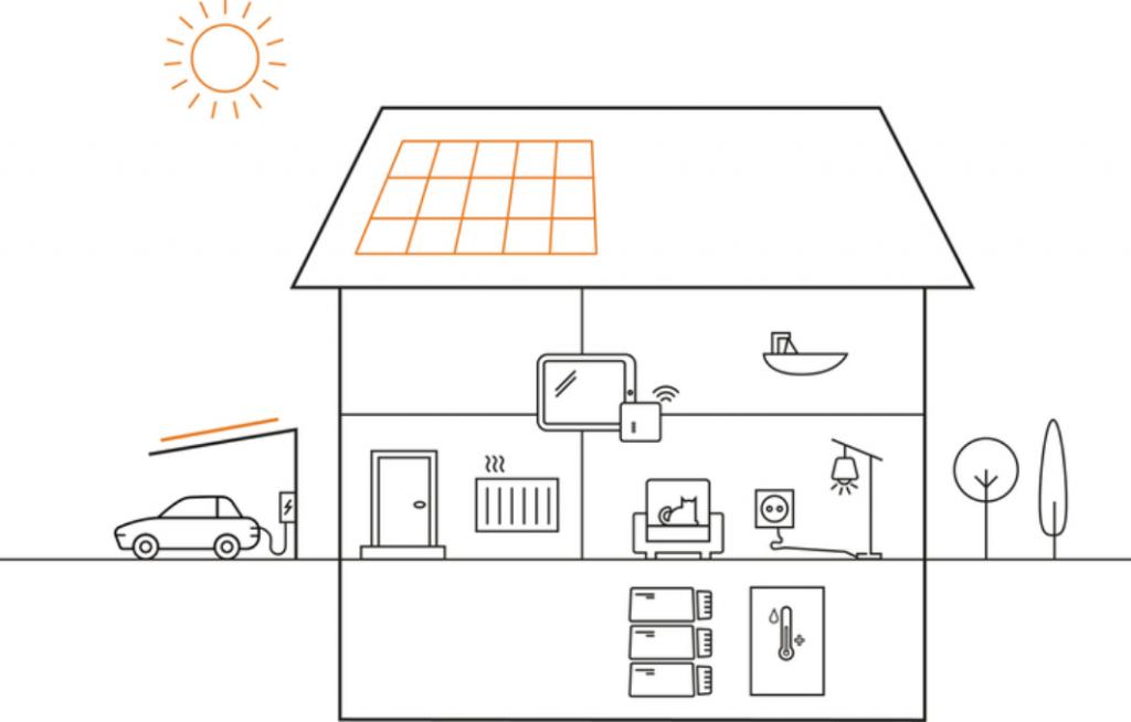 SOLARWATT Systeem Huis – Grafisch. Focus Zonnepanelen